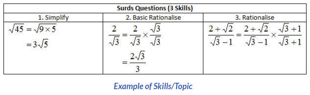 example of skills/topic